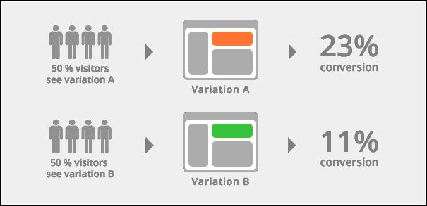 Wat is a_b testen
