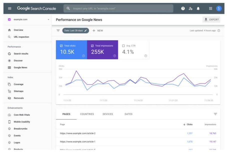 Prestatierapport van Google Nieuws toegevoegd aan Google Search Consol